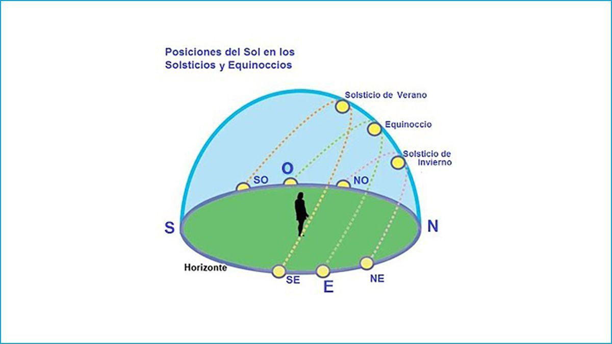 Posiciones del Sol en los Solsticios y Equinoccios debido a la inclinación del eje de la Tierra.