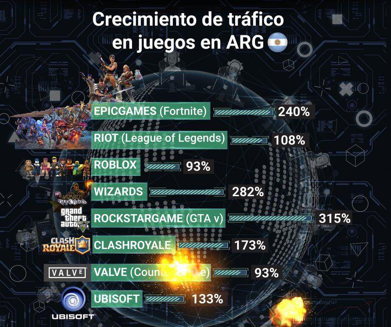 Durante más de 100 días de confinamiento debido a la pandemia del coronavirus, los números del 'gaming' en Argentina se dispararon: en algunas empresas, la cantidad de trafico se duplicó y hasta se triplicó. Fuente: Flow contenidos.