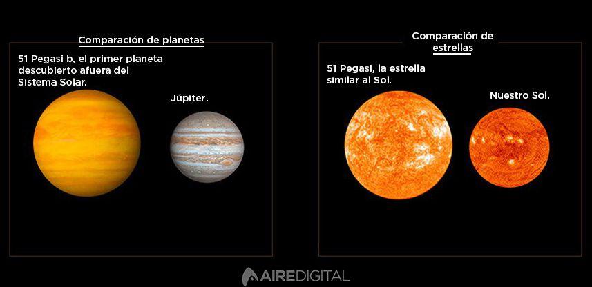 El descubrimiento fue de un planeta gaseoso, más grande que Júpiter que orbita alrededor de una estrella similar al Sol pero mucho más grande. En la imagen puede verse la comparación de los tamaños.