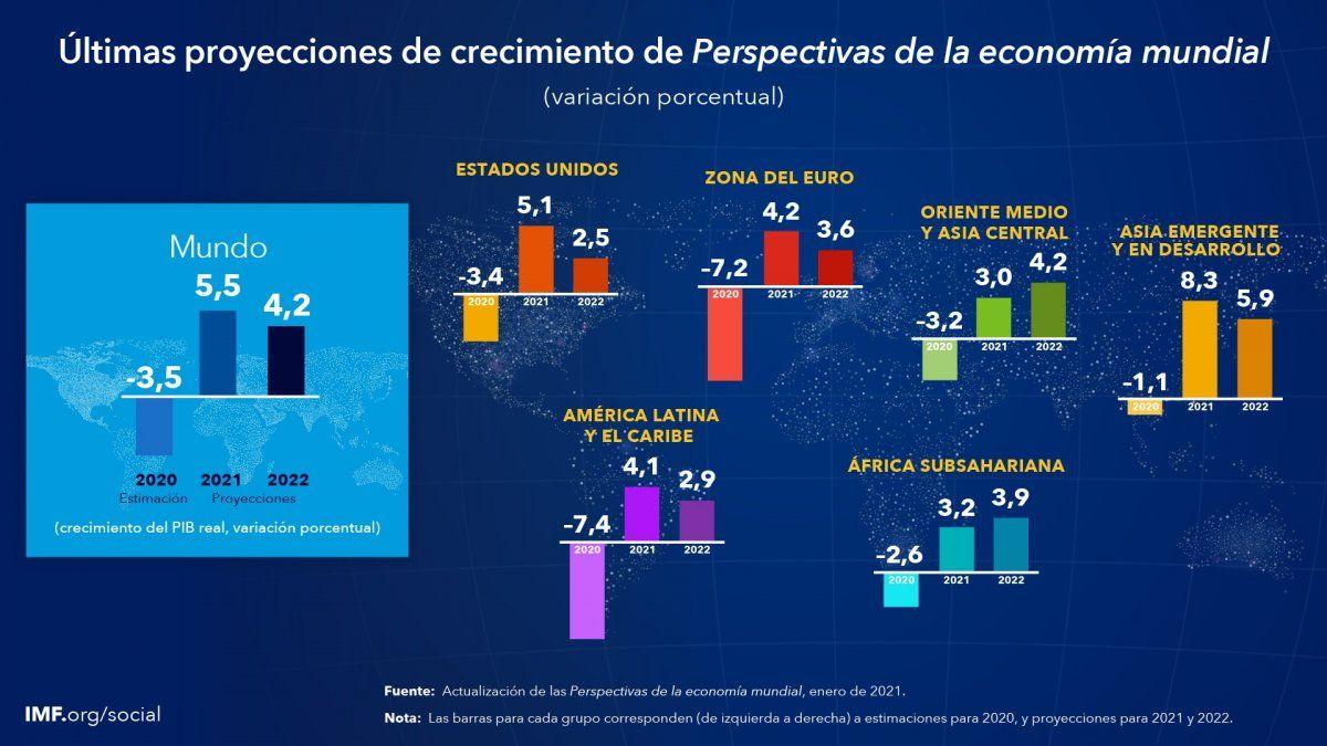 Las estimaciones del FMI para la economía mundial.