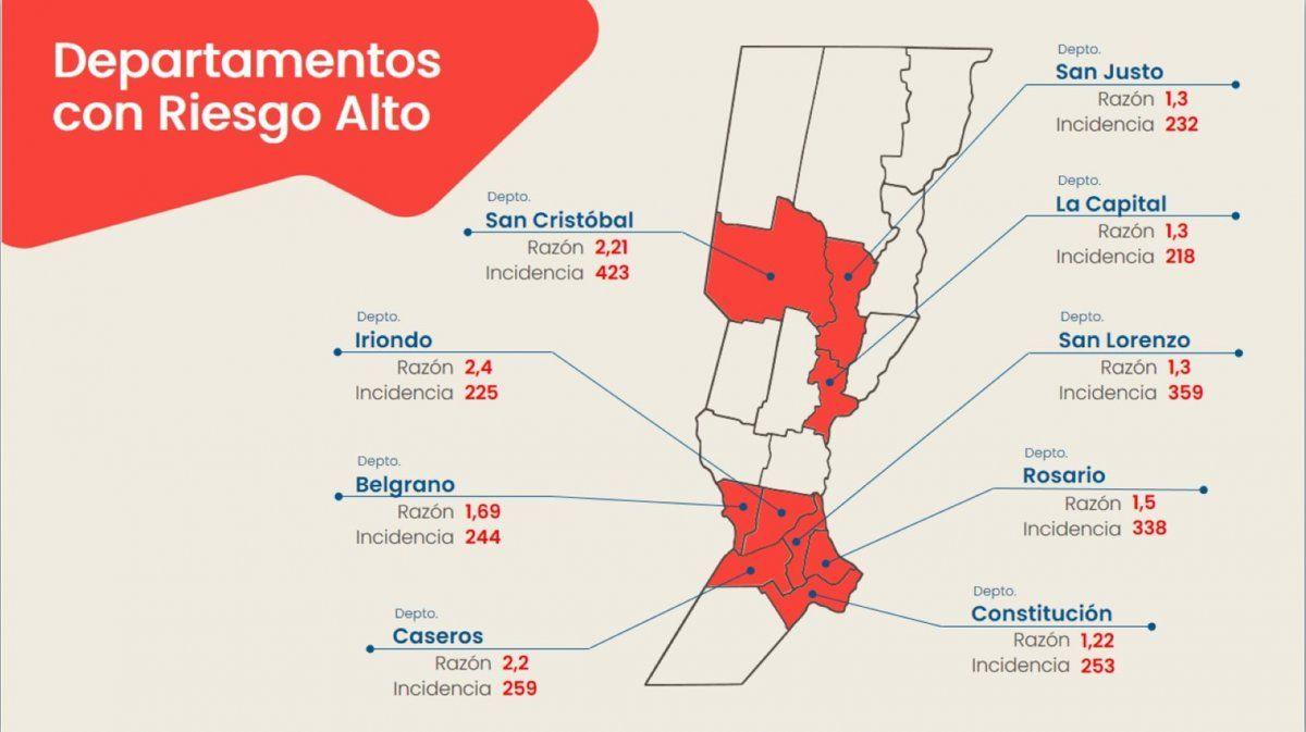 Departamentos santafesinos con riesgo alto. Informe del Ministerio de Salud de la provincia de Santa Fe con datos actualizados al 7 de abril.