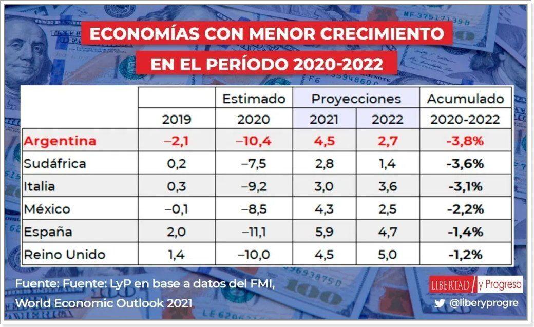 Argentina registra una de las mayores caídas del PBI del mundo