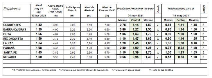 La bajante se pronunciará en los próximos días, según el informe del INA