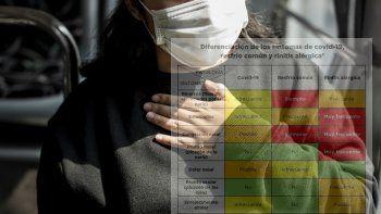 Muchas veces, el diagnóstico temprano del coronavirus se dificulta porque los síntomas pueden confundise con los de otras patologías.
