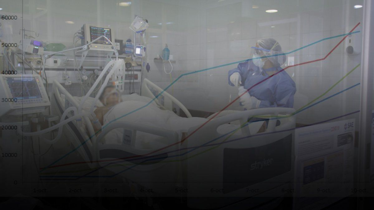 Santa Fe superó este miércoles 28 de octubre la cifra de 100.000 casos de coronavirus