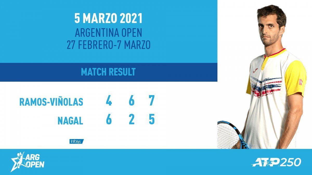 Albert Ramos venció a Sumit Nagal y avanzó a semifinales del Argentina Open.